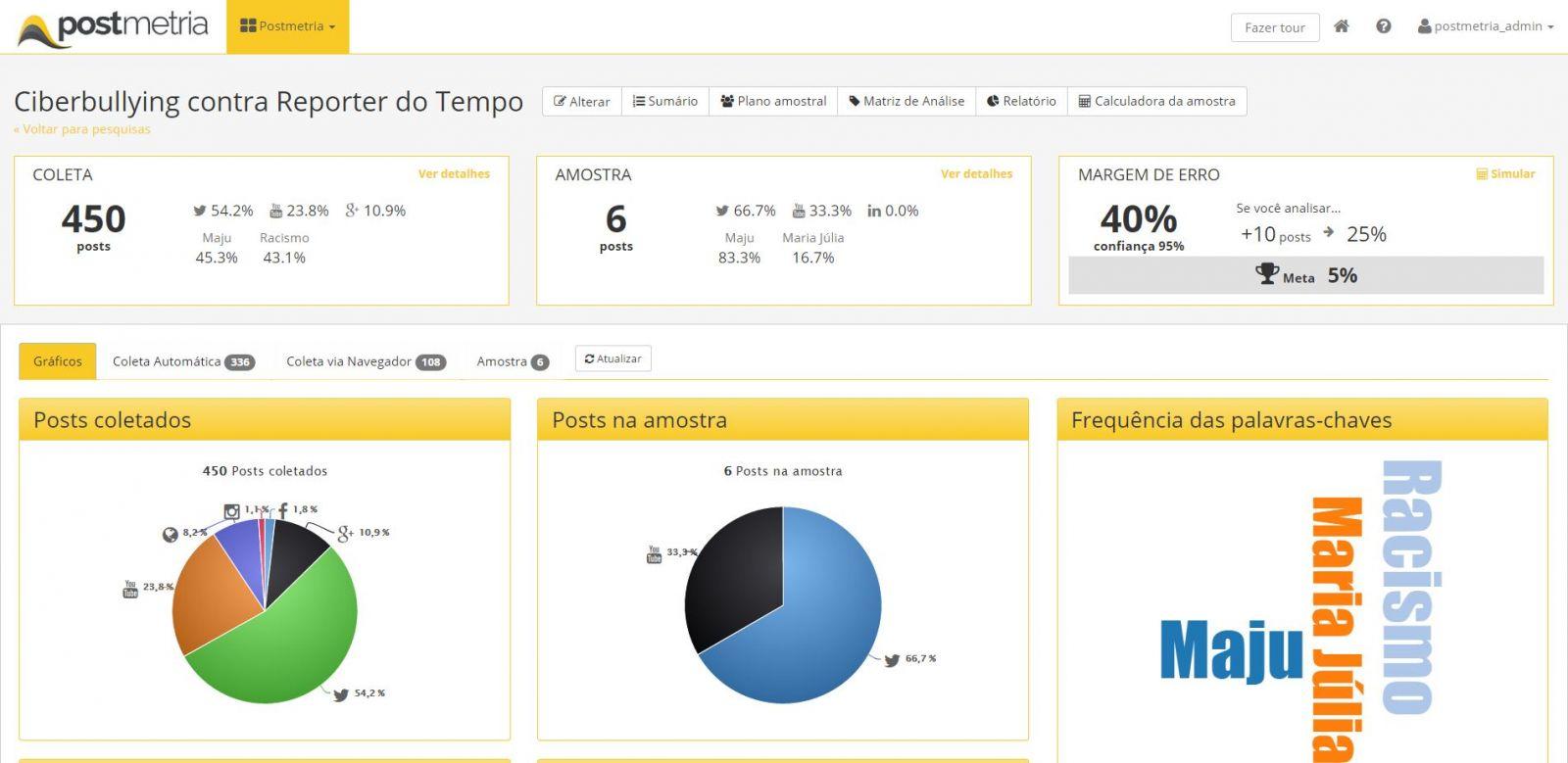 Gráficos automáticos dashboard da pesquisa