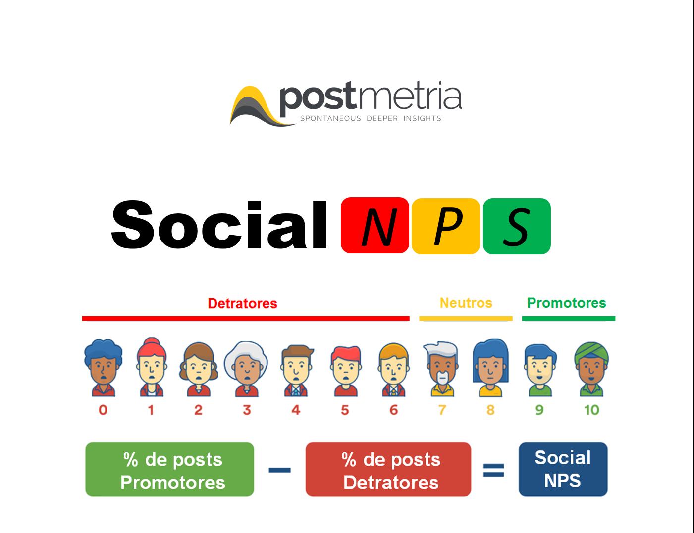 Social NPS
