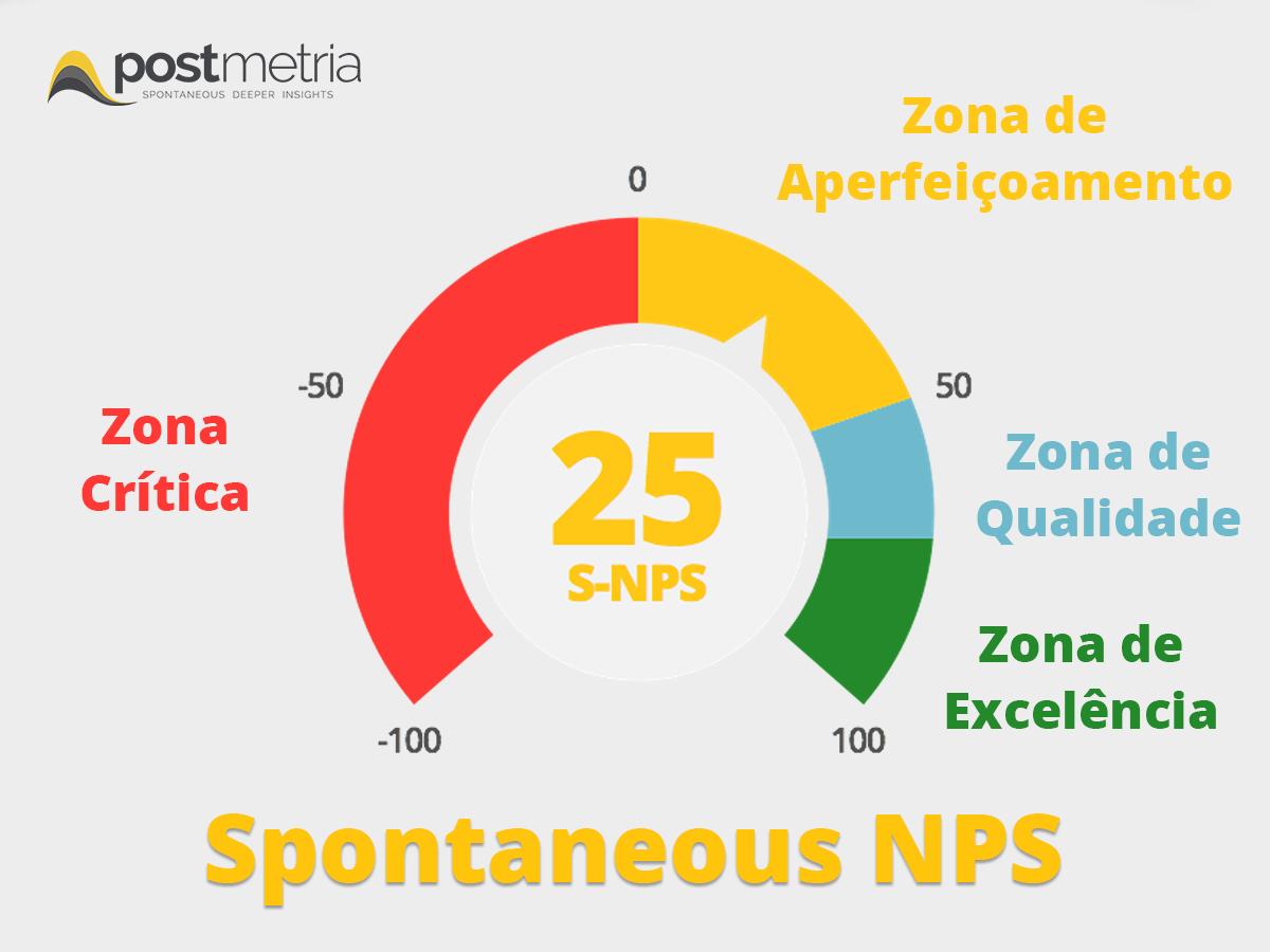 Métrica Spontaneous NPS